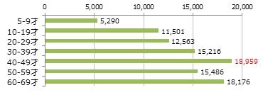 年齢帯別 日本の人口(統計局)