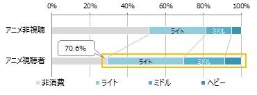 消費ポテンシャルクラス分布の違い (図1)