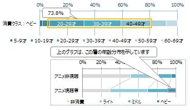 アニメ視聴者におけるヘビークラスの年齢帯分布 (図2)
