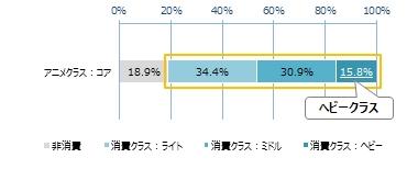 アニメ視聴コアクラスの消費ポテンシャルクラス分布