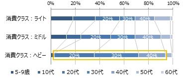 アニメ視聴本数クラスコアにおける 年齢分布